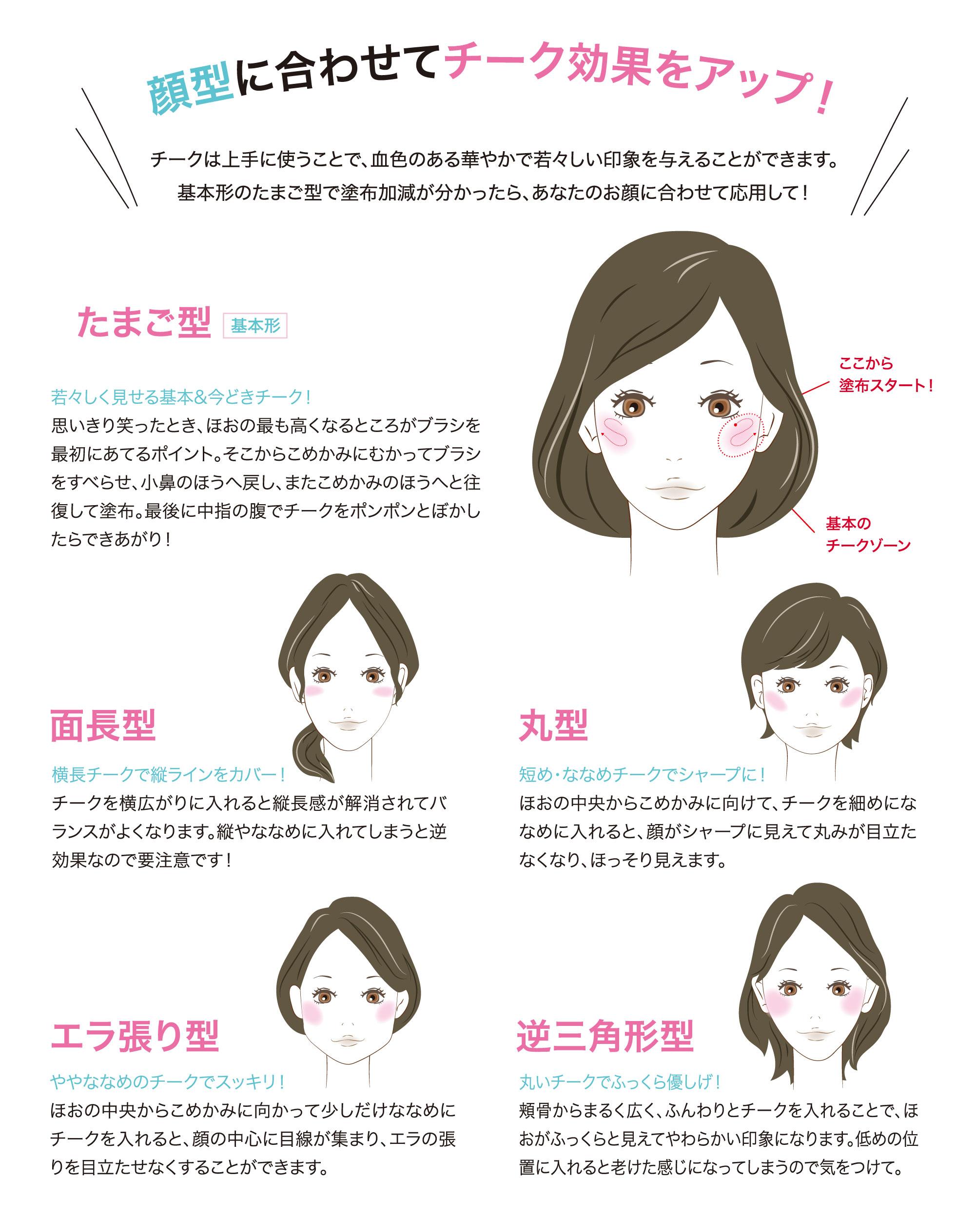 顔型に合わせてチーク効果をアップ!