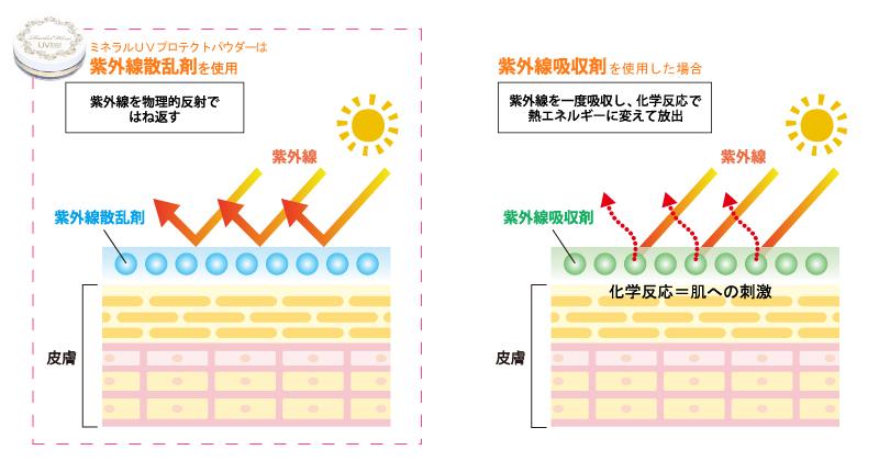 紫外線吸収剤・散乱剤の仕組み